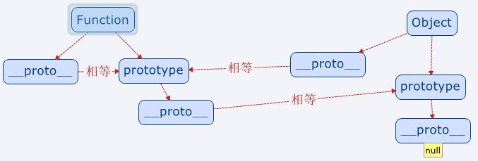 [我的理解]Javascript的原型与原型链